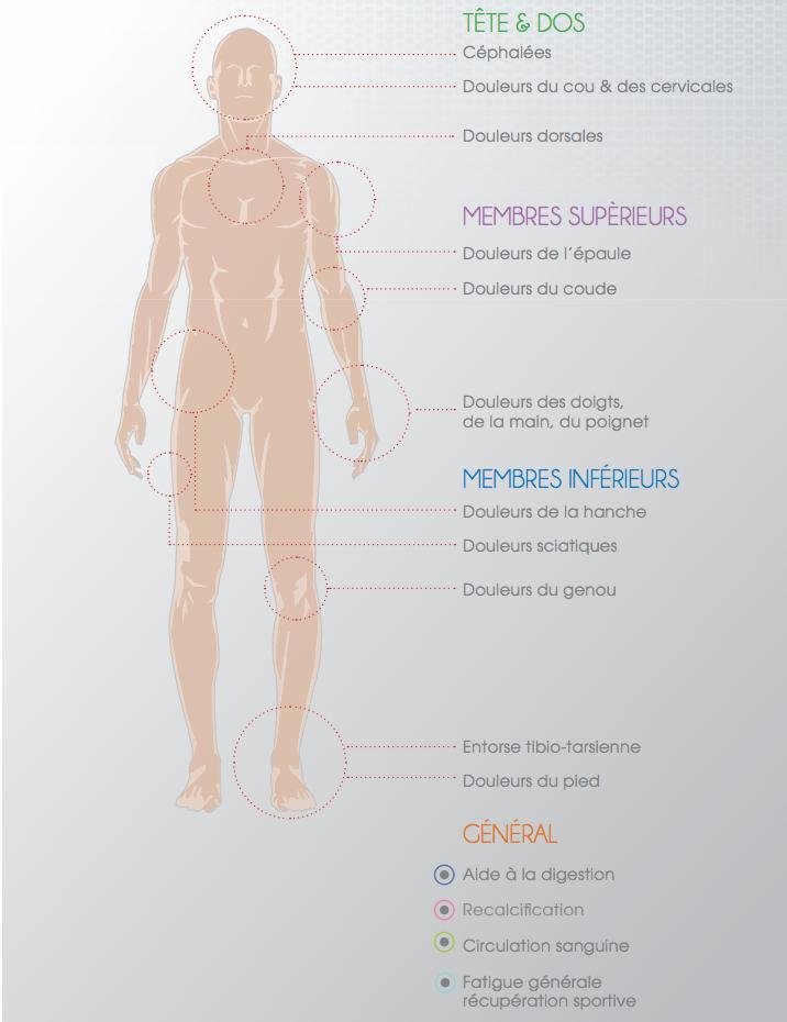 Soulager l'arthrose grâce à la magnétothérapie